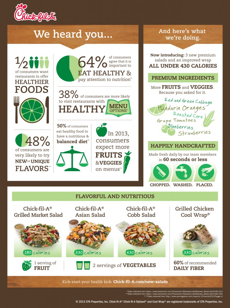 ChickfilA Infographic