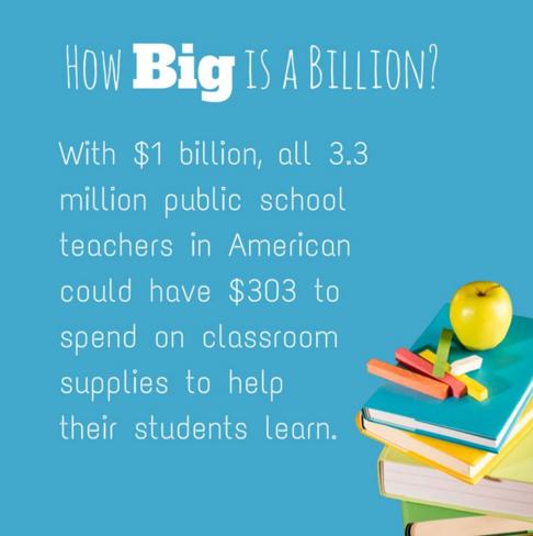 How Big is a Billion